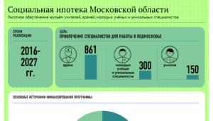 Кому положена социальная ипотека в Московской области