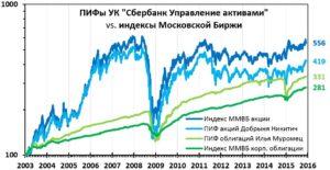 ПИФы Сбербанка: управление активами, доходность