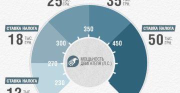 Налог на роскошь в России: автомобили и недвижимость