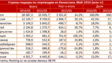 Перевод денег из Казахстана в Россию