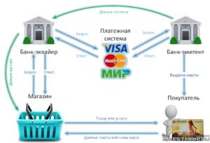 Банк-эквайер: что это такое