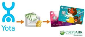 Как перевести деньги с Йоты на карту Сбербанка