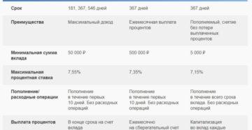 Вклады Почта Банка для пенсионеров: проценты