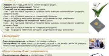 Ипотека Россельхозбанк: условия, документы для оформления