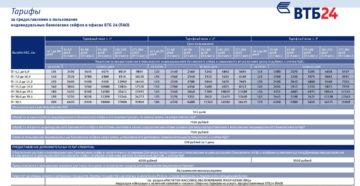 Банковская ячейка ВТБ 24: стоимость, условия