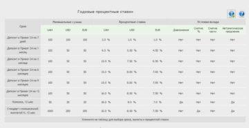 Депозиты ПриватБанка: оформление, процентные ставки