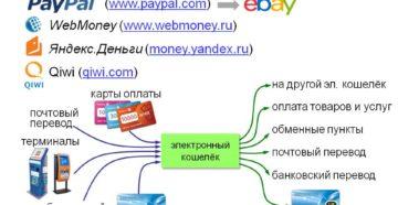 Платежная система PayPal: что такое электронный кошелек