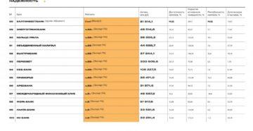 Какой рейтинг надежности Почта Банка в 2019 году